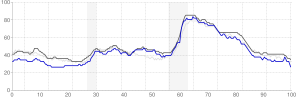 Louisville, Kentucky monthly unemployment rate chart